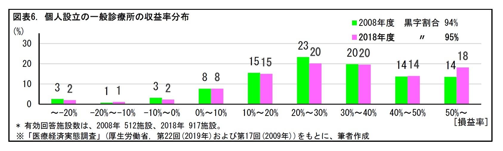 図表6. 個人設立の一般診療所の収益率分布