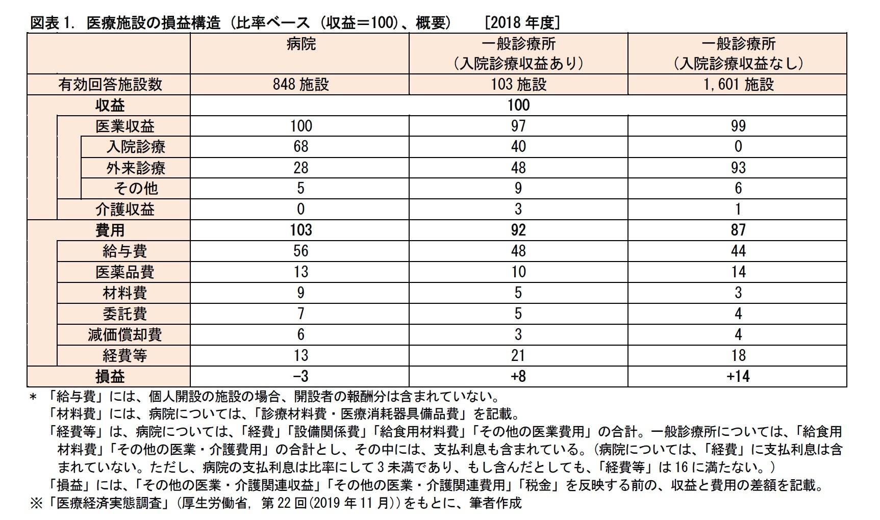 図表1. 医療施設の損益構造 (比率ベース (収益=100)、概要)[2018年度]