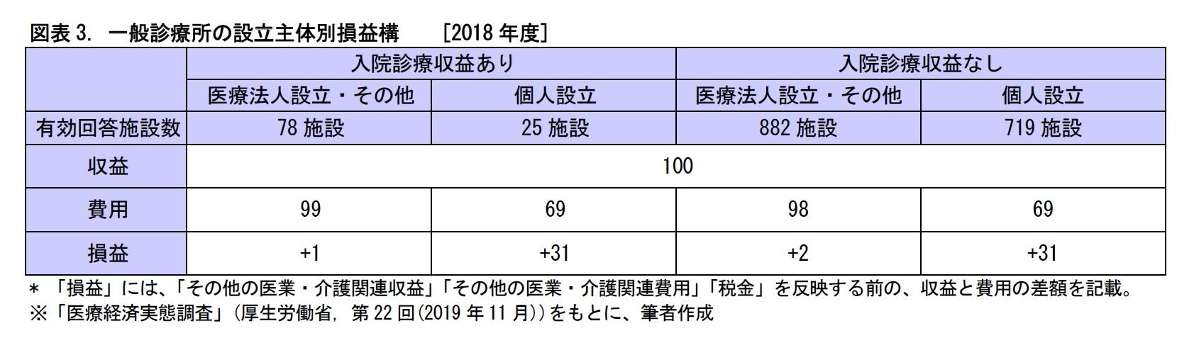 図表3. 一般診療所の設立主体別損益構[2018年度]