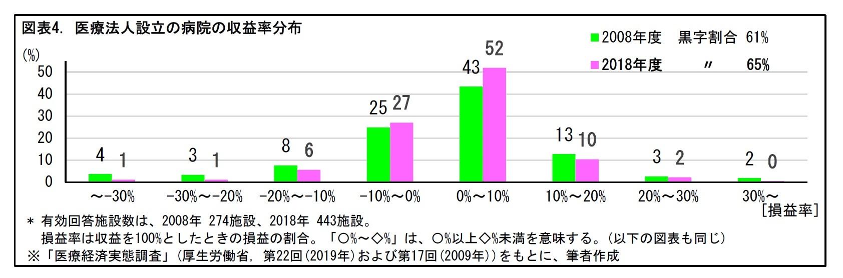図表4. 医療法人設立の病院の収益率分布