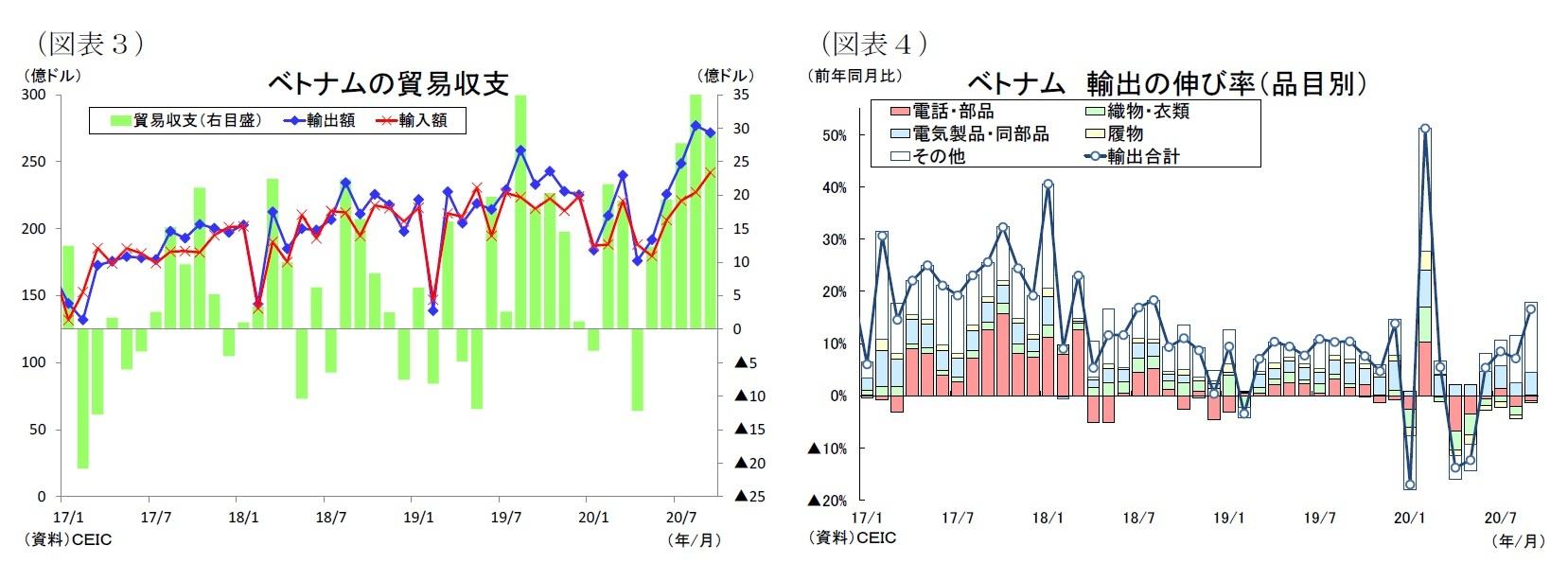 (図表3)ベトナムの貿易収支/(図表4)ベトナム輸出の伸び率(品目別)