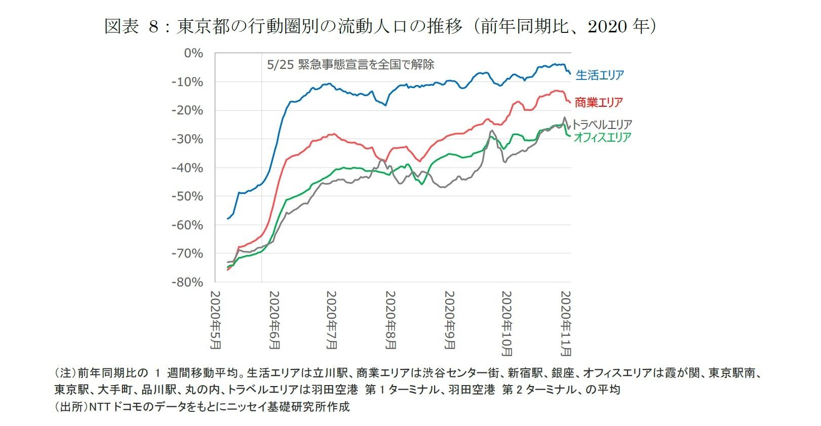 図表 8:東京都の行動圏別の流動人口の推移(前年同期比、2020年)
