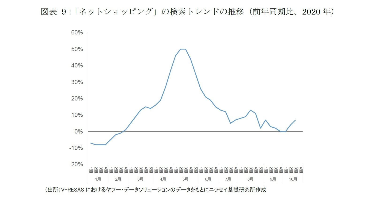 図表 9:「ネットショッピング」の検索トレンドの推移(前年同期比、2020年)