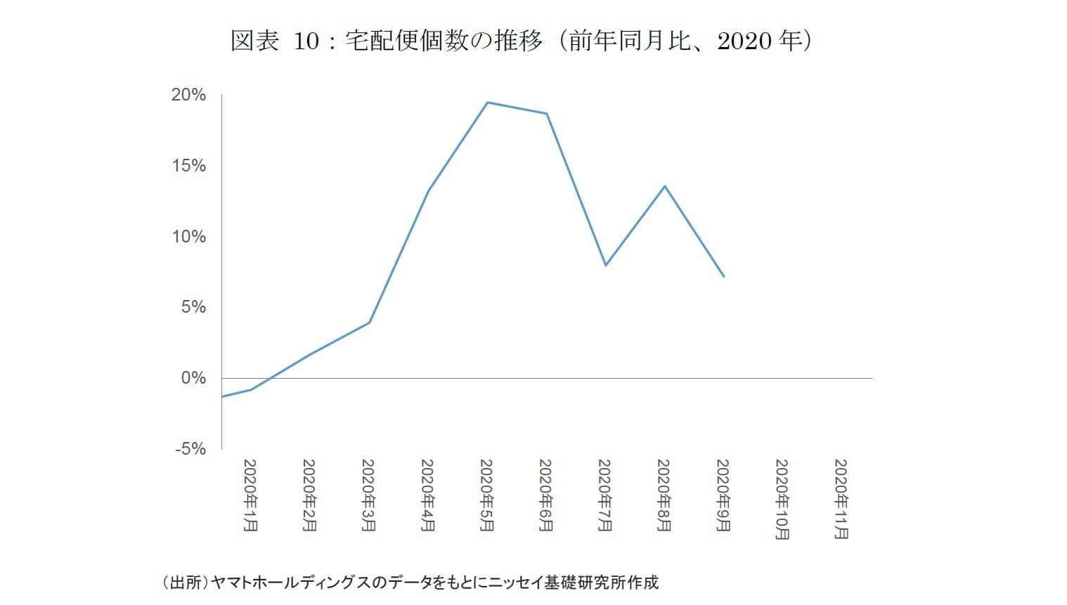 図表 10:宅配便個数の推移(前年同月比、2020年)