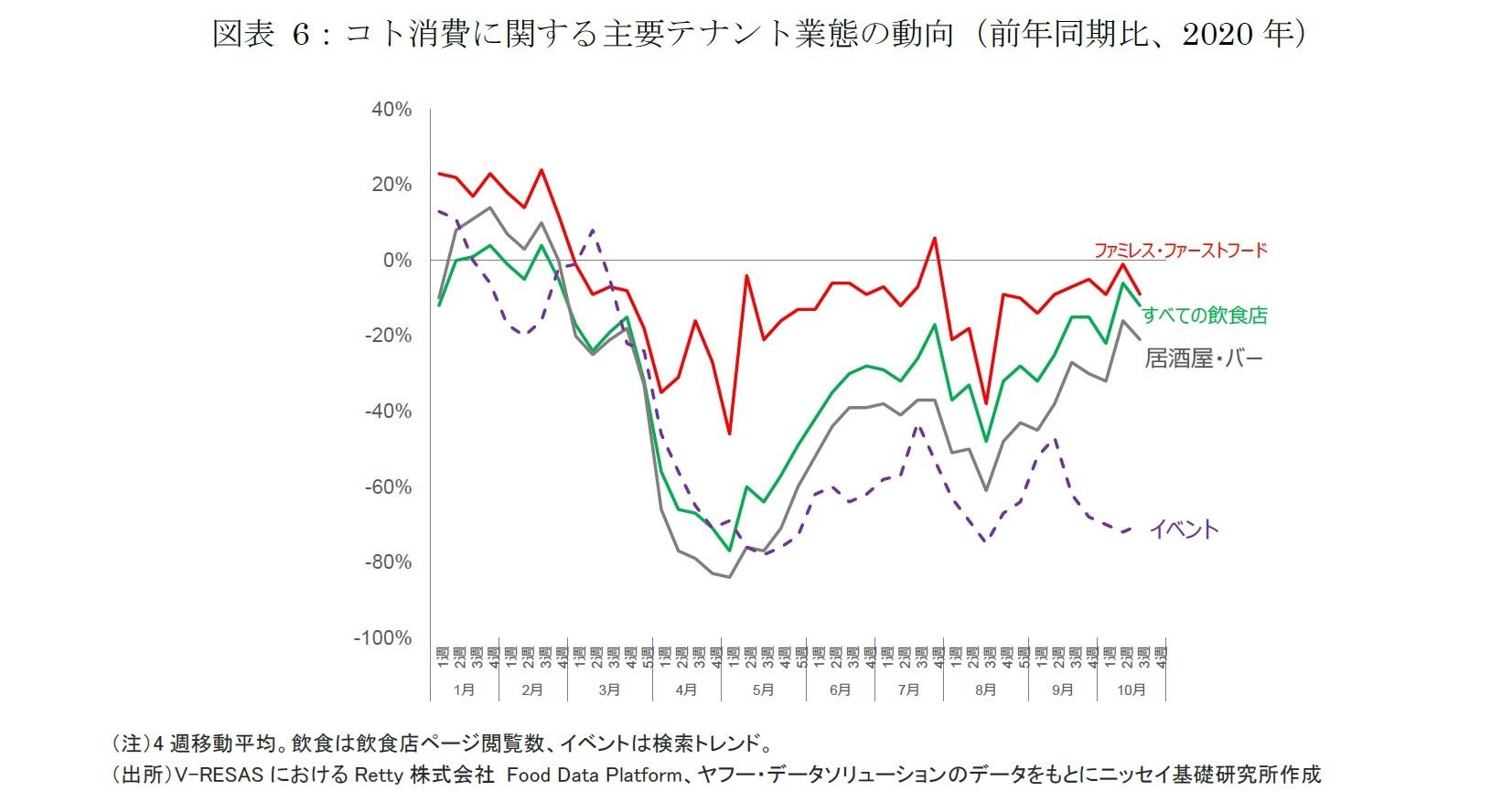 図表 6:コト消費に関する主要テナント業態の動向(前年同期比、2020年)