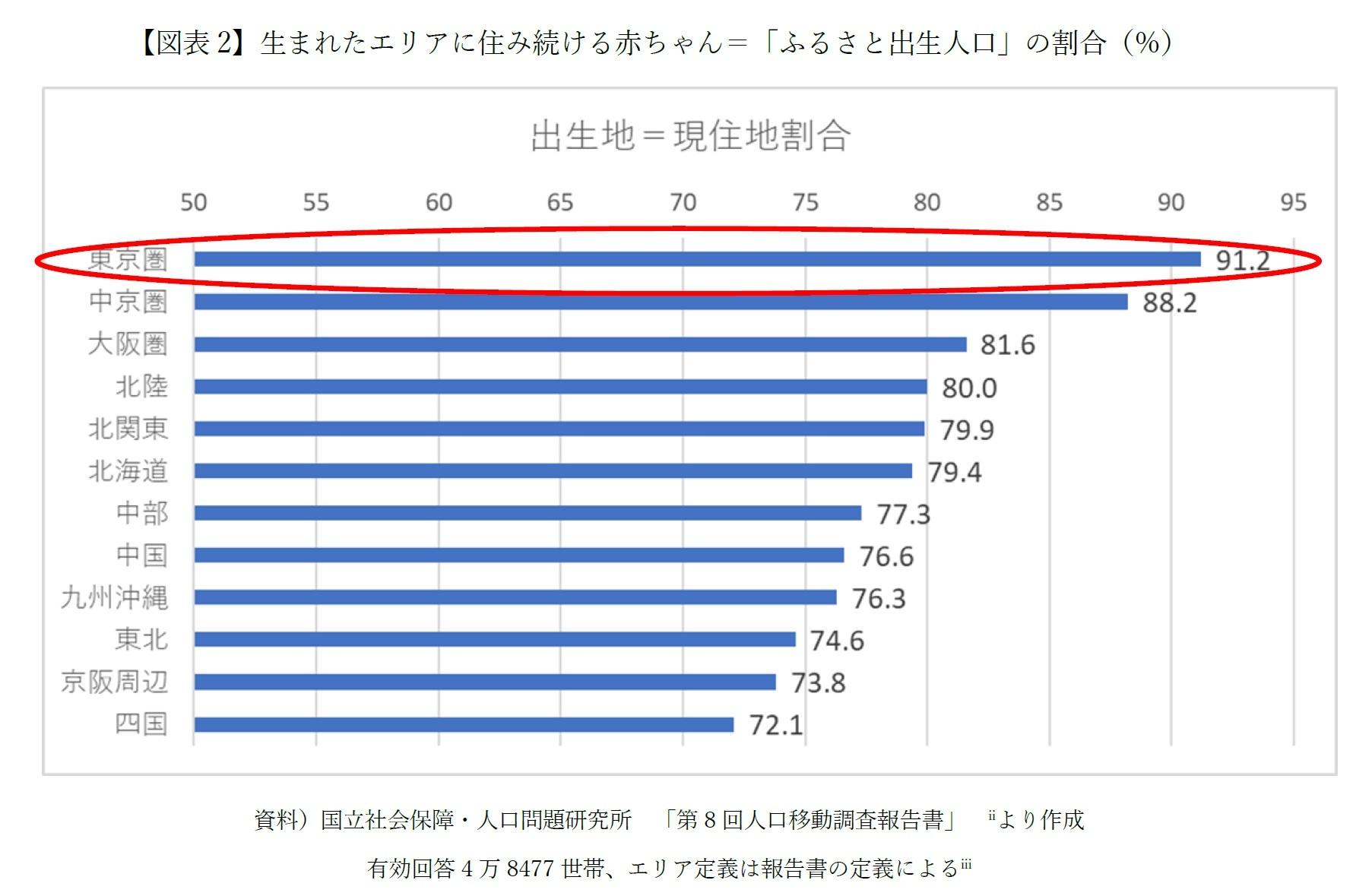 【図表2】生まれたエリアに住み続ける赤ちゃん=「ふるさと出生人口」の割合(%)