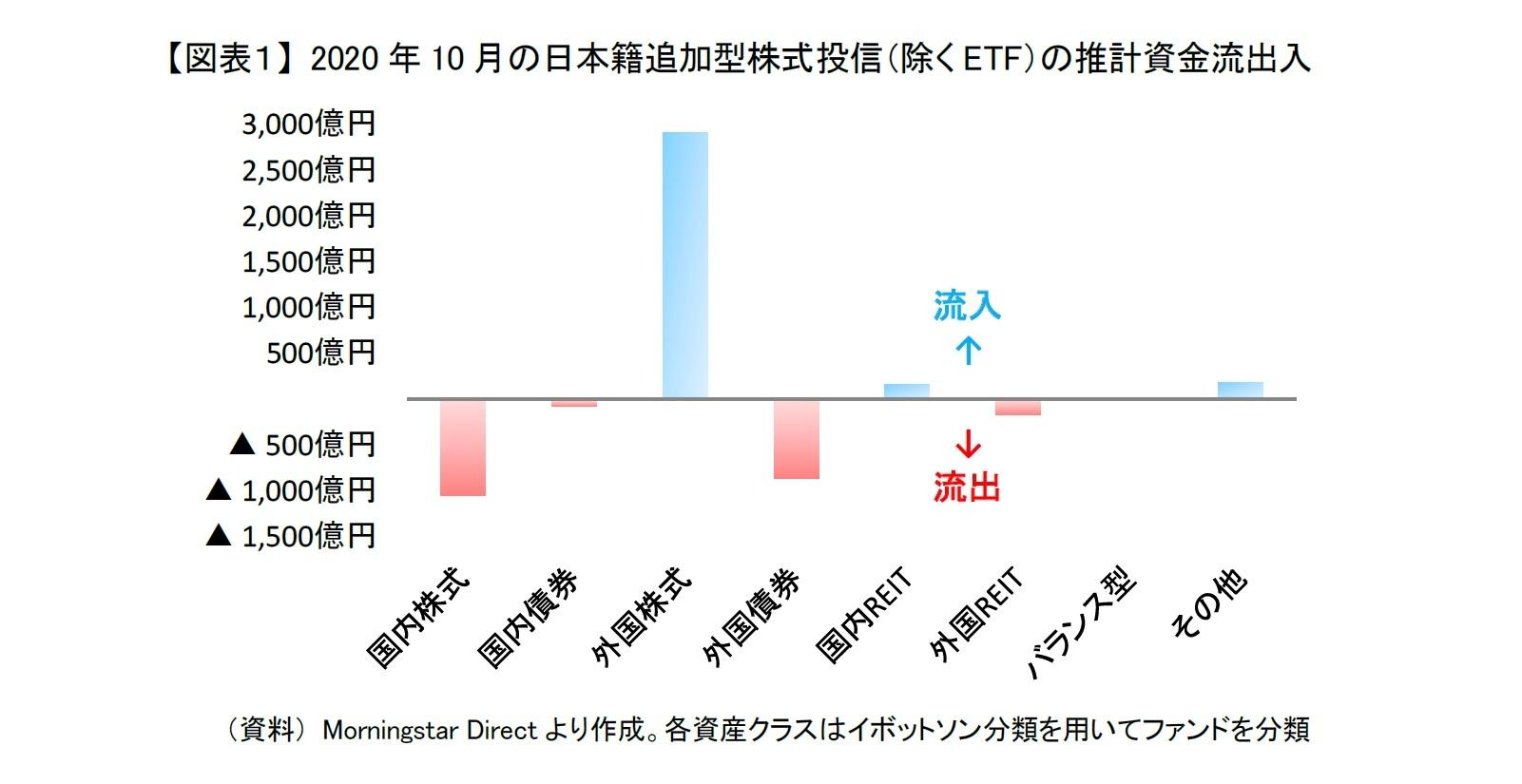 【図表1】 2020年10月の日本籍追加型株式投信(除くETF)の推計資金流出入