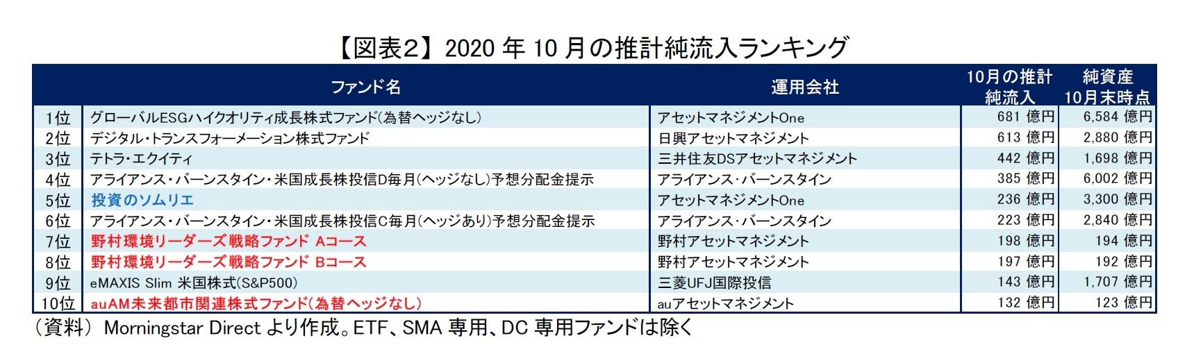 【図表2】 2020年10月の推計純流入ランキング