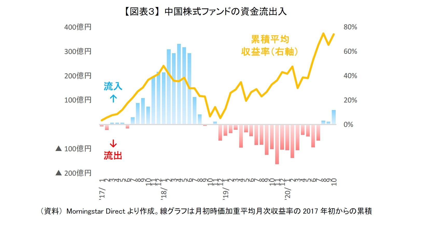 【図表3】 中国株式ファンドの資金流出入