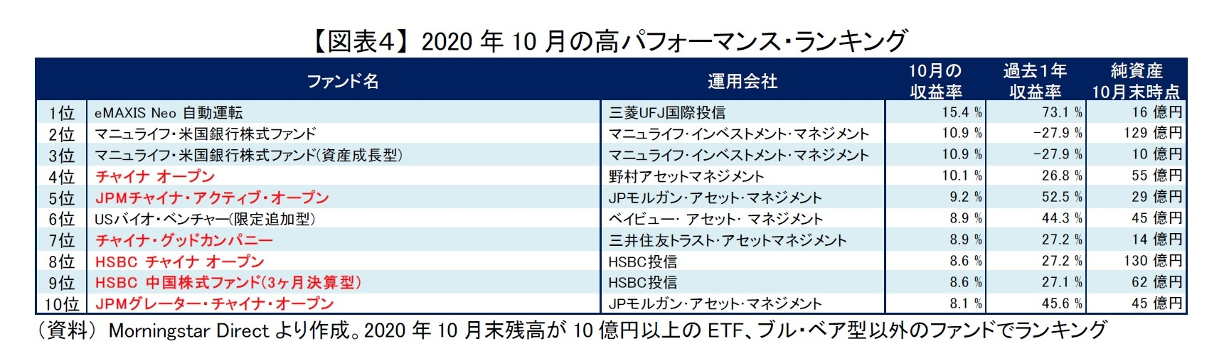 【図表4】 2020年10月の高パフォーマンス・ランキング