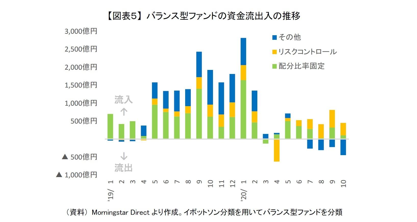 【図表5】 バランス型ファンドの資金流出入の推移