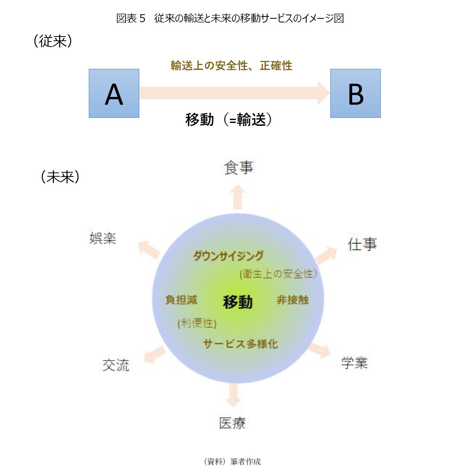 図表5 従来の輸送と未来の移動サービスのイメージ図