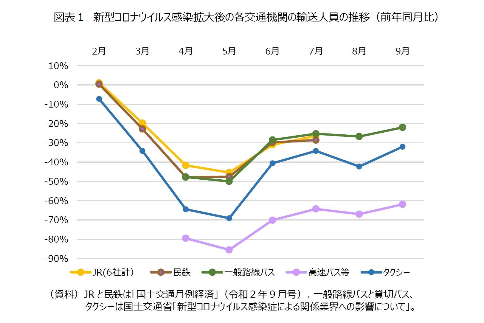 図表1 新型コロナウイルス感染拡大後の各交通機関の輸送人員の推移(前年同月比)