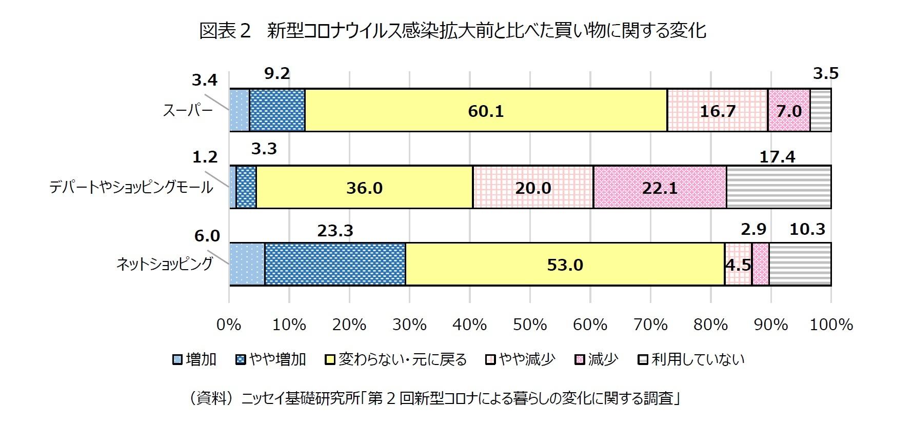 図表2 新型コロナウイルス感染拡大前と比べた買い物に関する変化