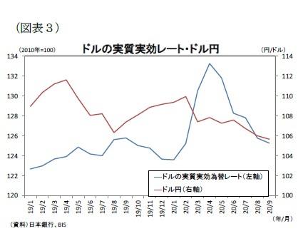 (図表3)ドルの実質実効レート・ドル円