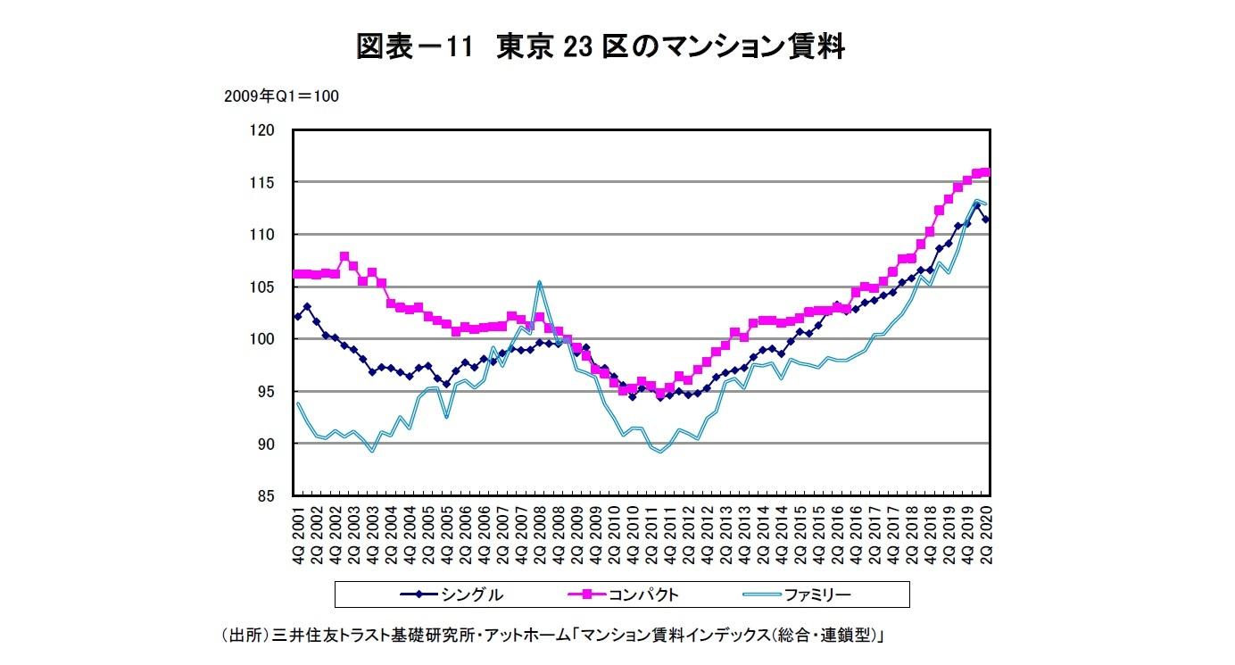図表-11 東京23区のマンション賃料