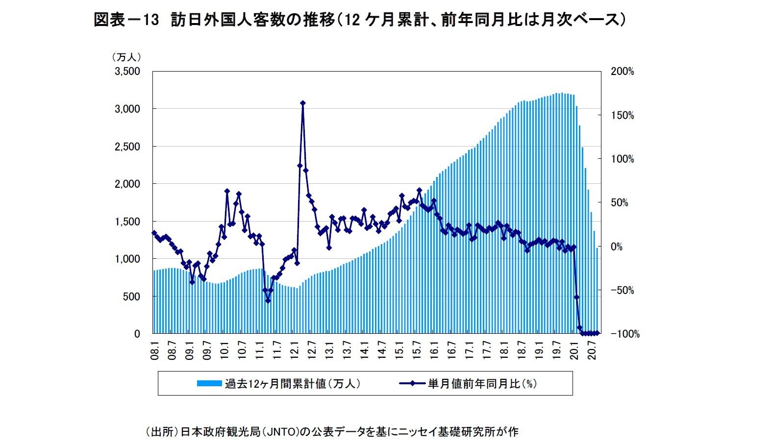 図表-13 訪日外国人客数の推移(12ケ月累計、前年同月比は月次ベース)
