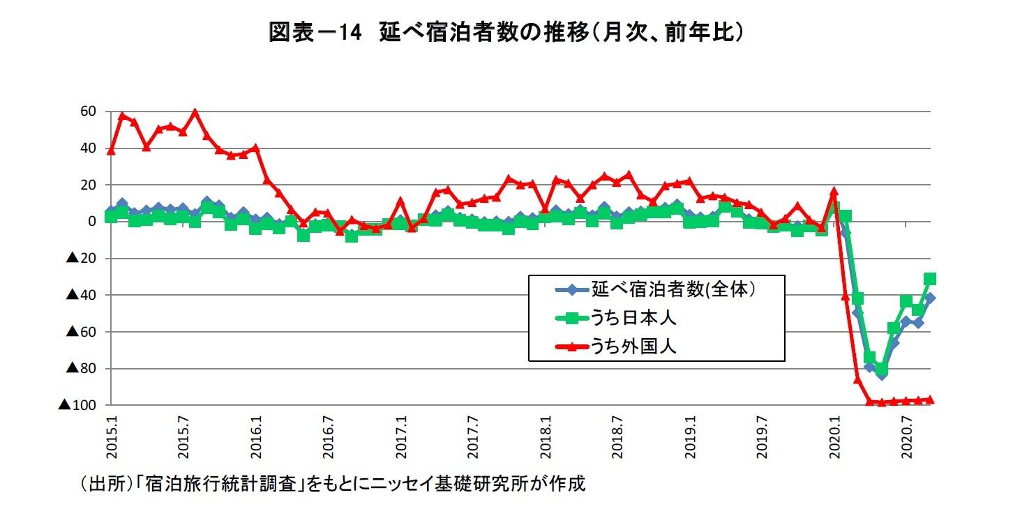図表-14 延べ宿泊者数の推移(月次、前年比)