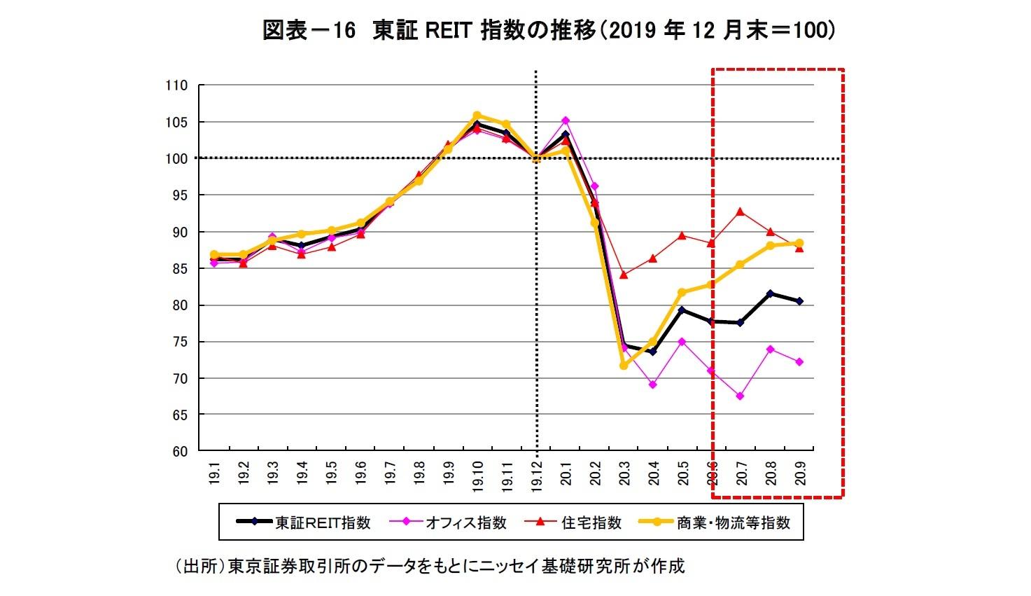 図表-16 東証REIT指数の推移(2019年12月末=100)