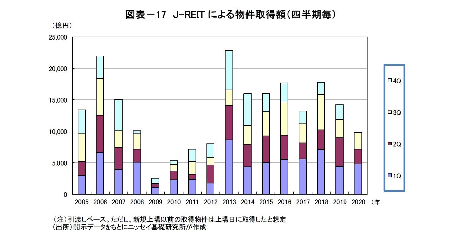 図表-17 J-REITによる物件取得額(四半期毎)