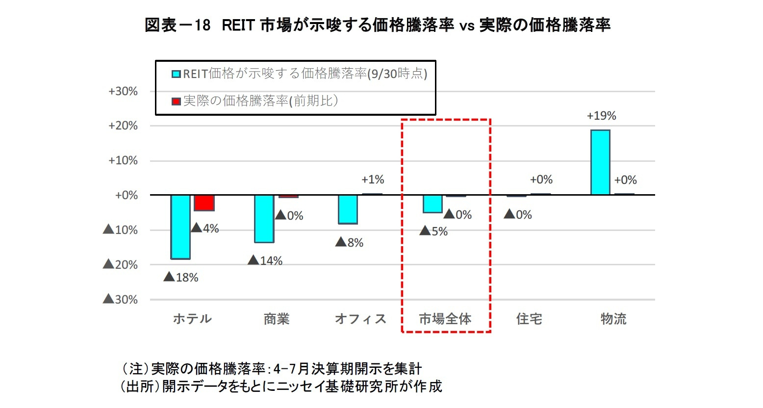 図表-18 REIT市場が示唆する価格騰落率vs実際の価格騰落率