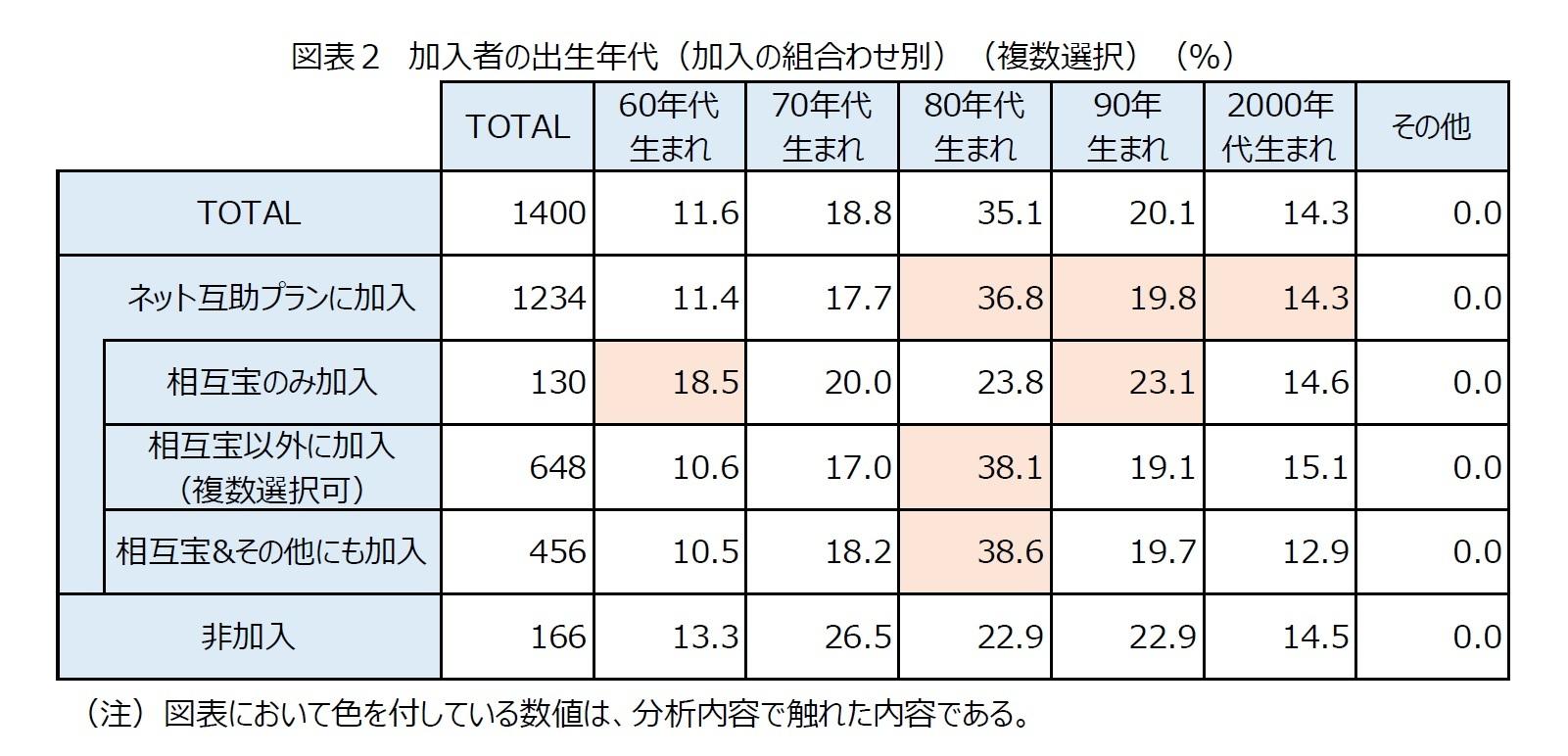 図表2 加入者の出生年代(加入の組合わせ別)(複数選択)(%)