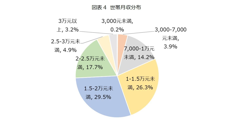 図表4 世帯月収分布