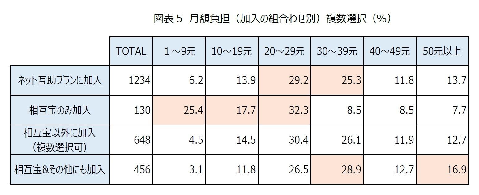 図表5 月額負担(加入の組合わせ別)複数選択(%)