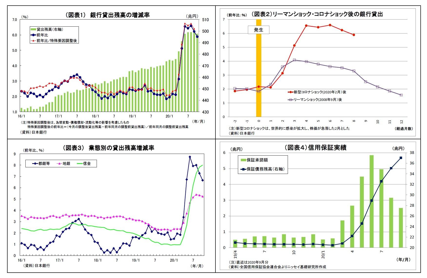 (図表1)銀行貸出残高の増減率/(図表2)リーマンショック・コロナショック後の銀行貸出/(図表3)業態別の貸出残高増減率/(図表4)信用保証実績