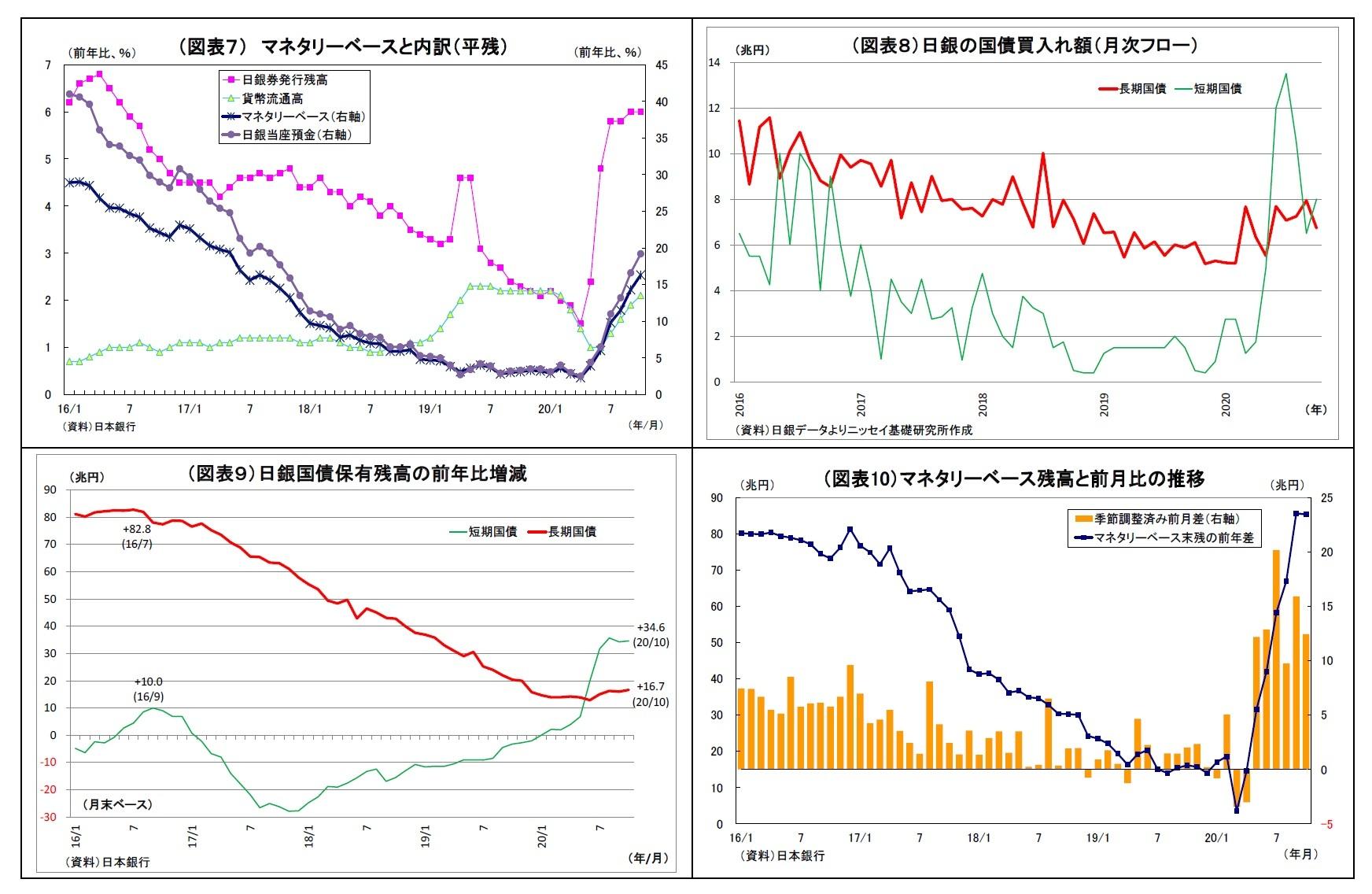 (図表7)マネタリーベースと内訳(平残)/(図表8)日銀の国債買入れ額(月次フロー)/(図表9)日銀国債保有残高の前年比増減/(図表10)マネタリーベース残高と前月比の推移