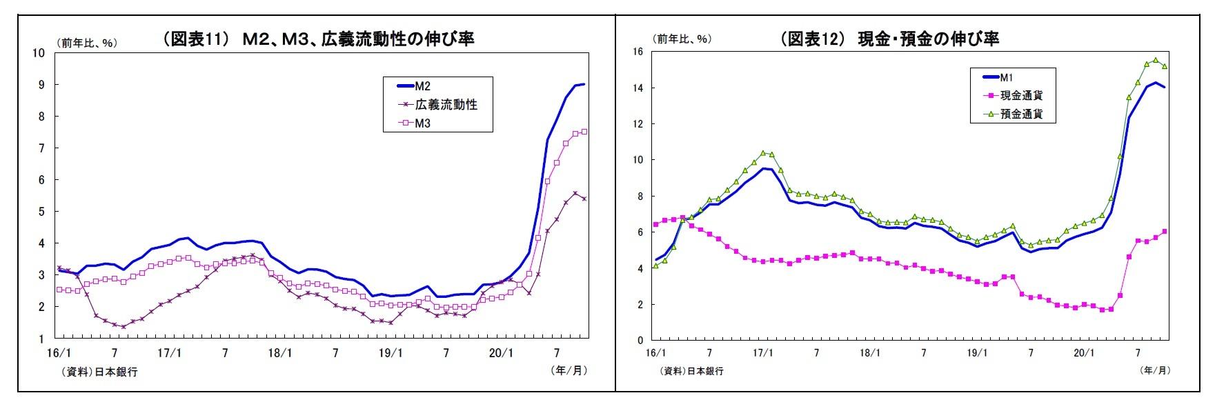 (図表11)M2、M3、広義流動性の伸び率/(図表12) 現金・預金の伸び率