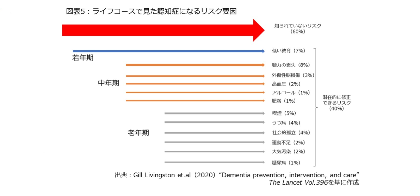 図表5:ライフコースで見た認知症になるリスク要因