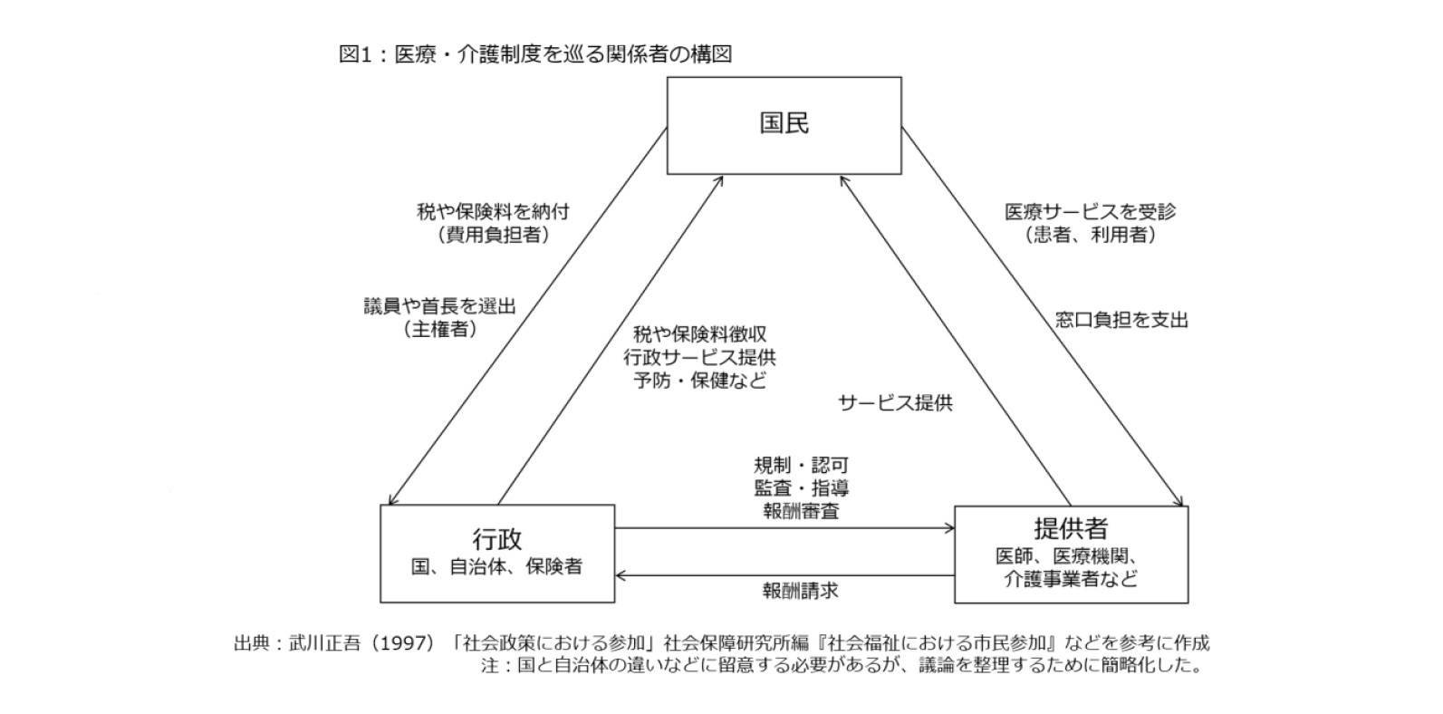 図1:医療・介護制度を巡る関係者の構図