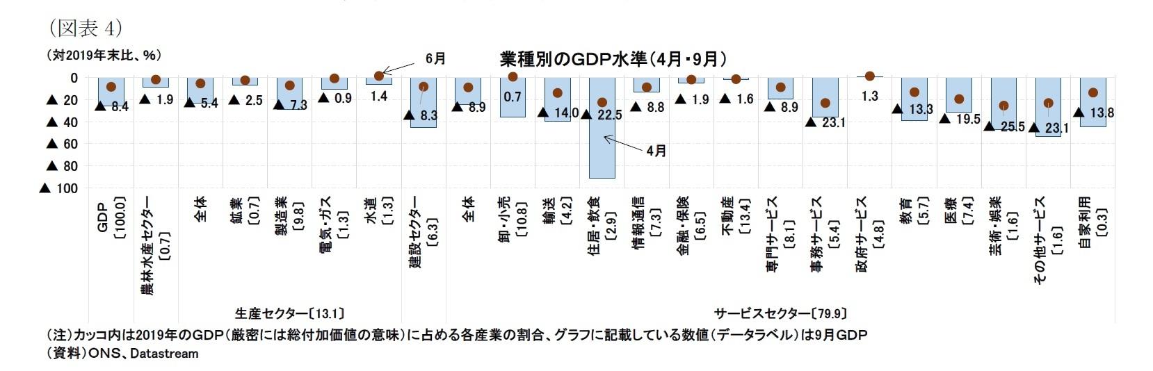 (図表4)業種別のGDP水準(4月・9月)