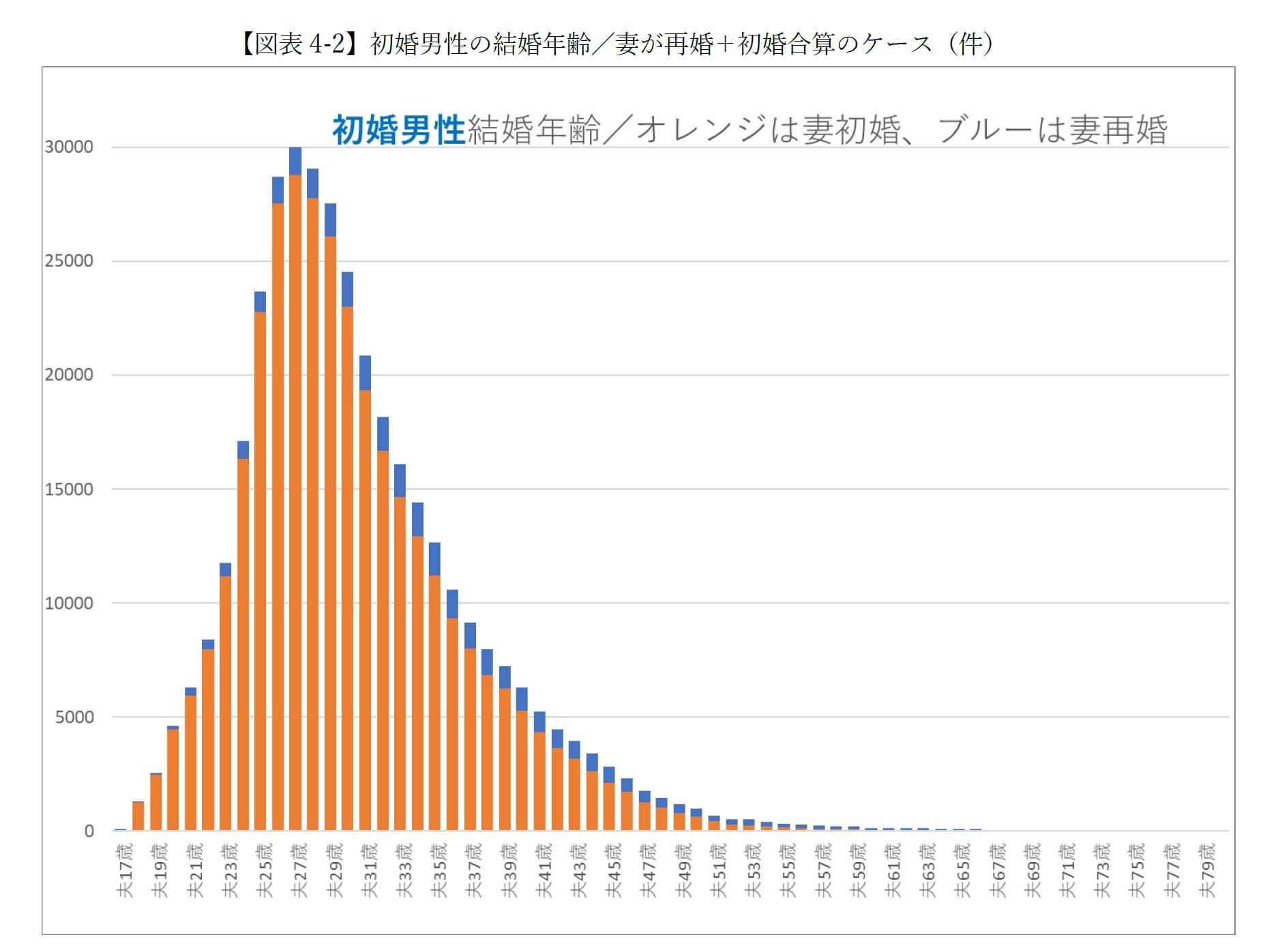 【図表4-2-1】初婚男性の結婚年齢/妻が再婚+初婚合算のケース(件)