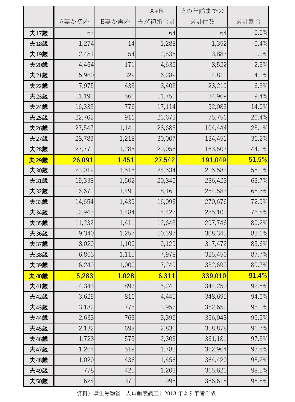 【図表4-2-2】初婚男性の結婚年齢/妻が再婚+初婚合算のケース(件)