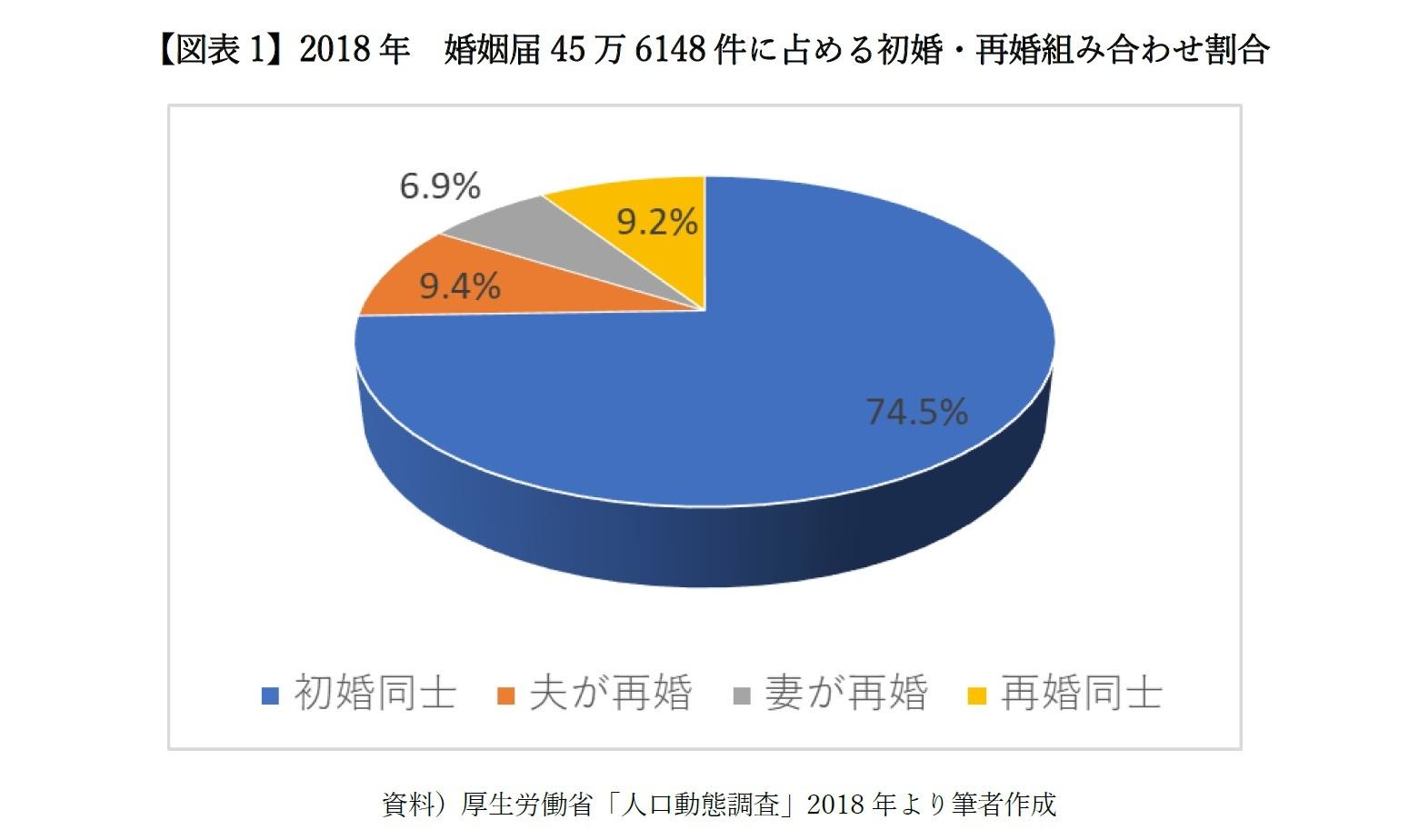 【図表1】2018年 婚姻届45万6148件に占める初婚・再婚組み合わせ割合