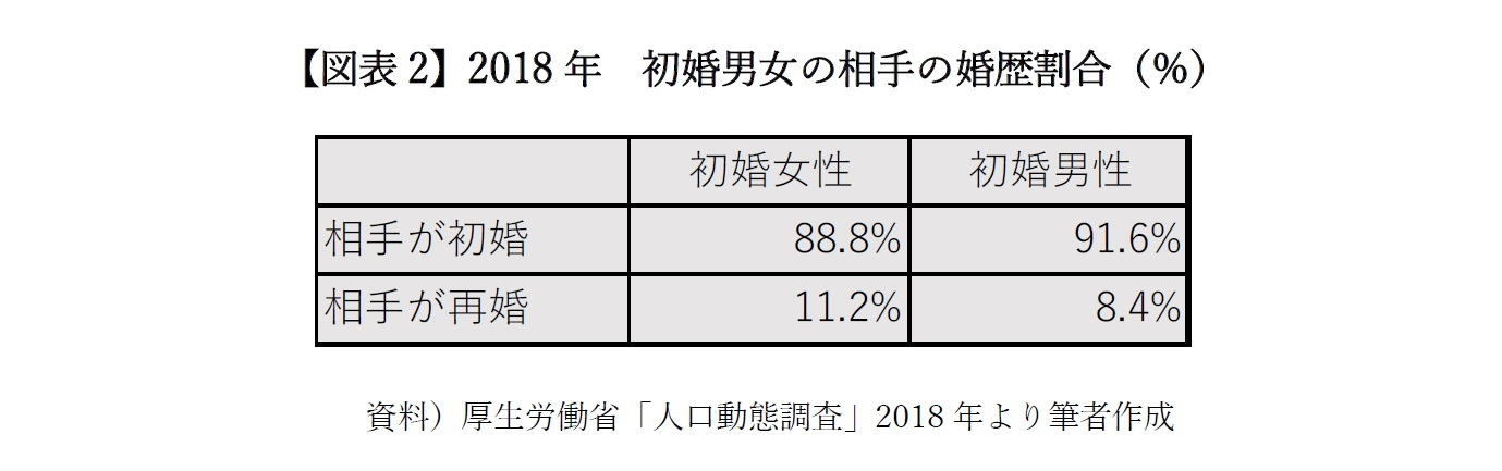 【図表2】2018年 初婚男女の相手の婚歴割合(%)