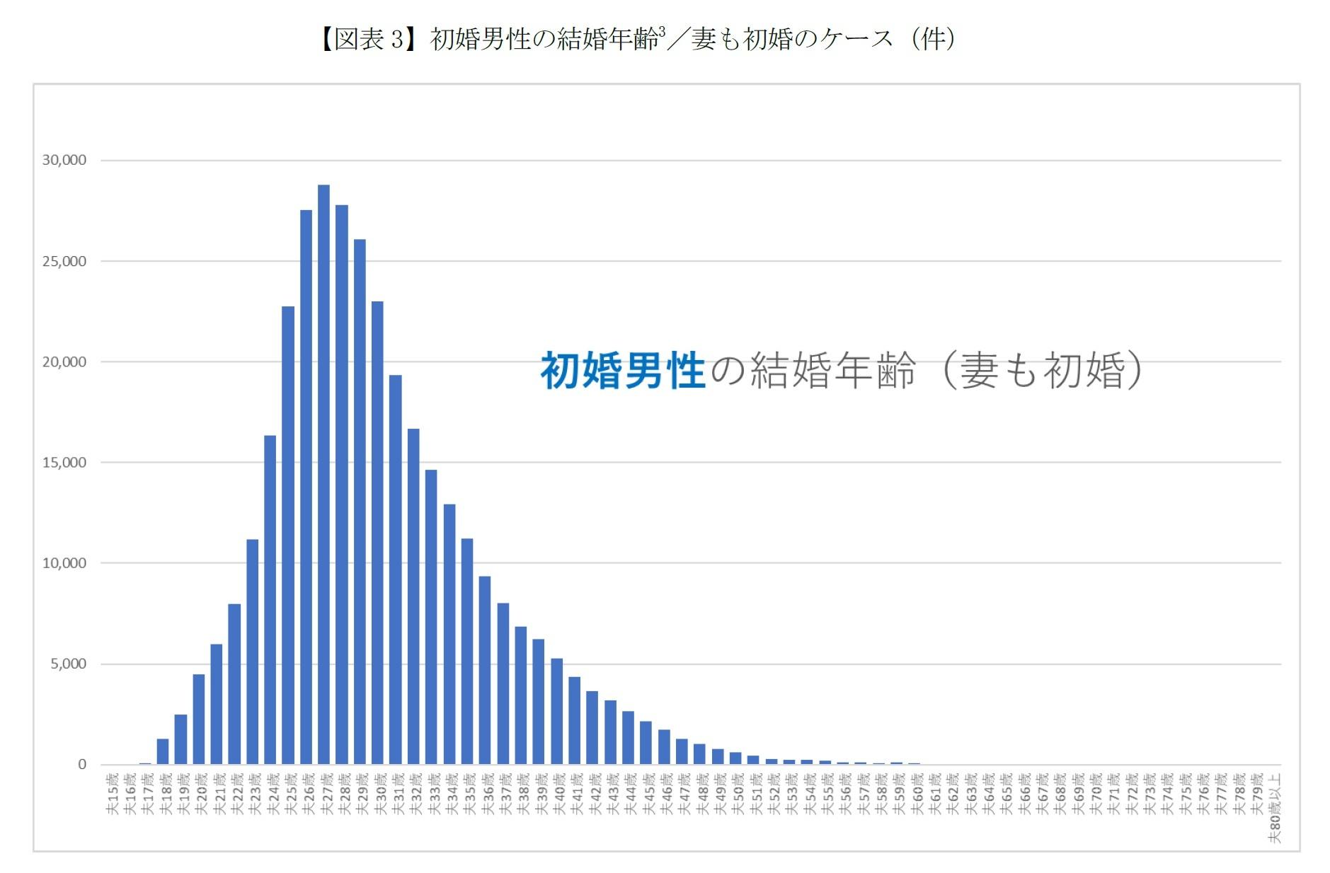 【図表3-1】初婚男性の結婚年齢 /妻も初婚のケース(件)