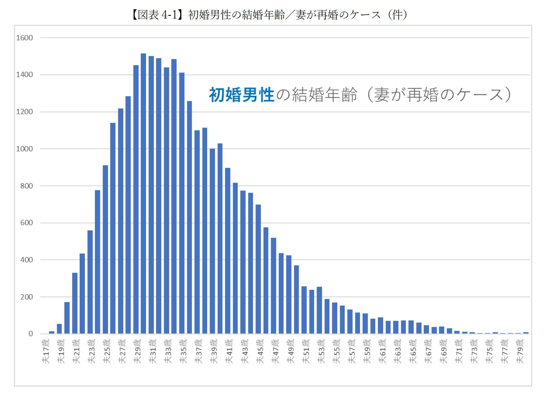 【図表4-1-1】初婚男性の結婚年齢/妻が再婚のケース(件)