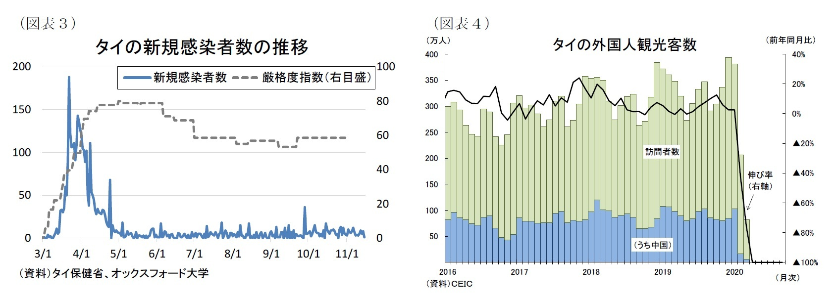 (図表3)タイの新規感染者数の推移/(図表4)タイの外国人観光客数