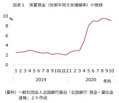図表1 実質預金(対前年同月末増減率)の推移