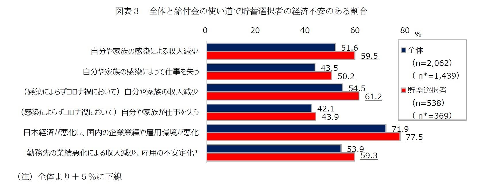 図表3 全体と給付金の使い道で貯蓄選択者の経済不安のある割合
