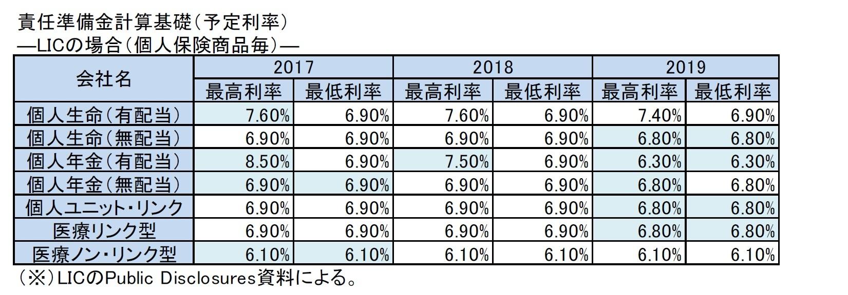 責任準備金計算基礎(予定利率)―LICの場合(個人保険商品毎)―