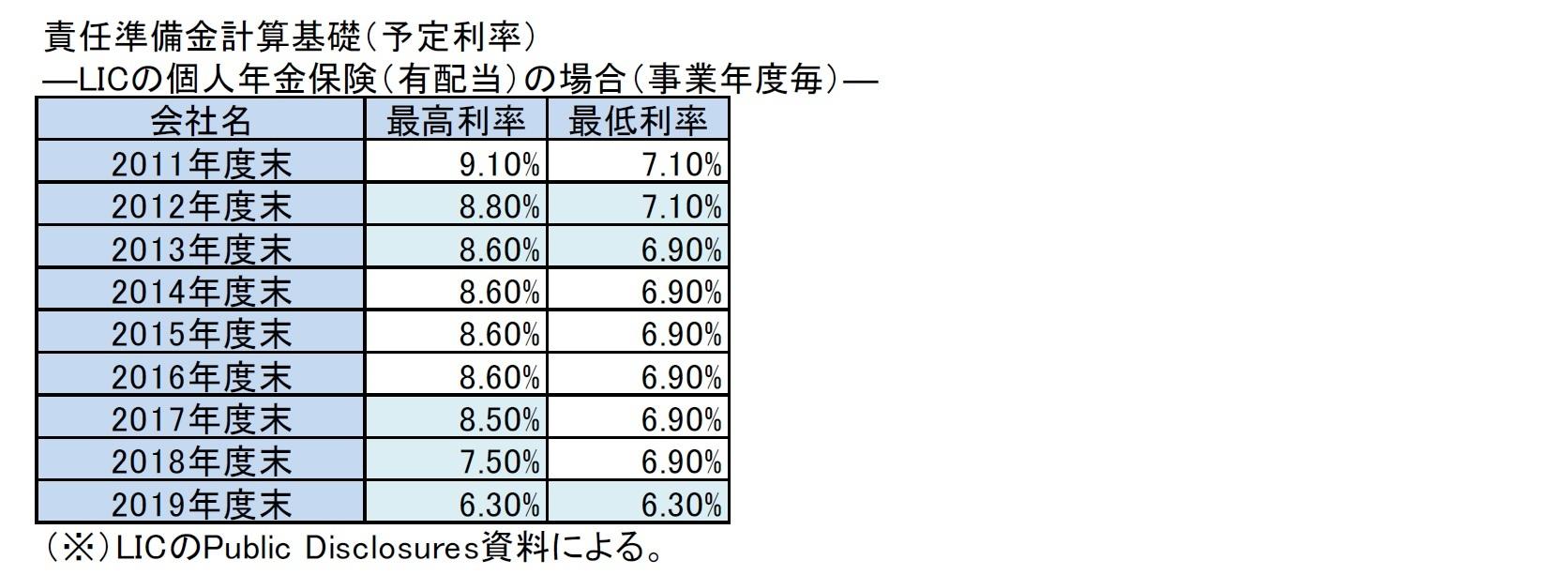 責任準備金計算基礎(予定利率)―LICの個人年金保険(有配当)の場合(事業年度毎)―