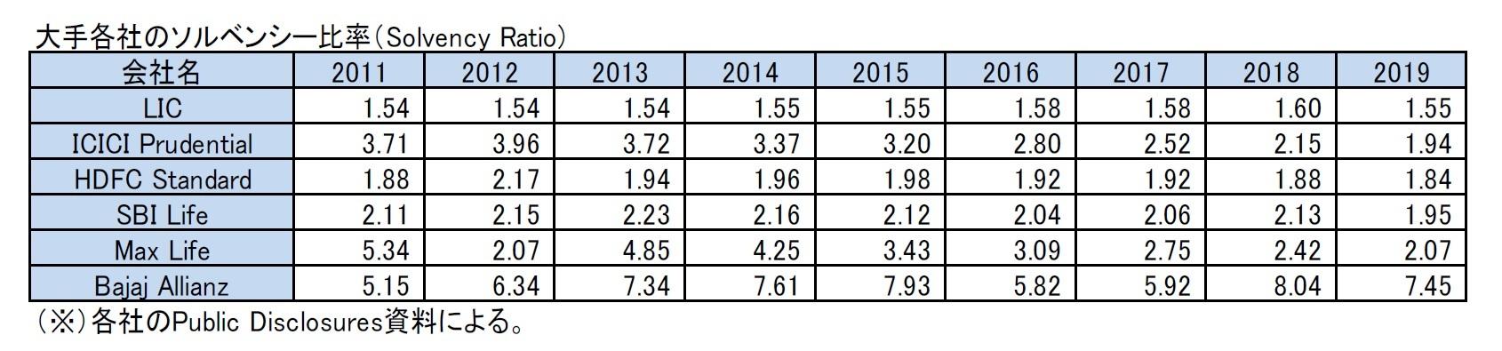 大手各社のソルベンシー比率(Solvency Ratio)