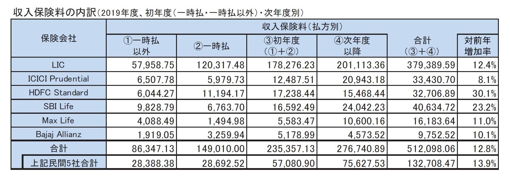 収入保険料の内訳(2019年度、初年度(一時払・一時払以外)・次年度別)