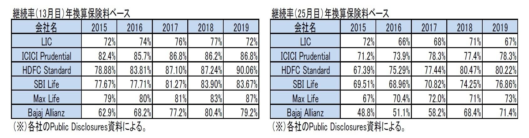 継続率(13月目)年換算保険料ベース/継続率(25月目)年換算保険料ベース
