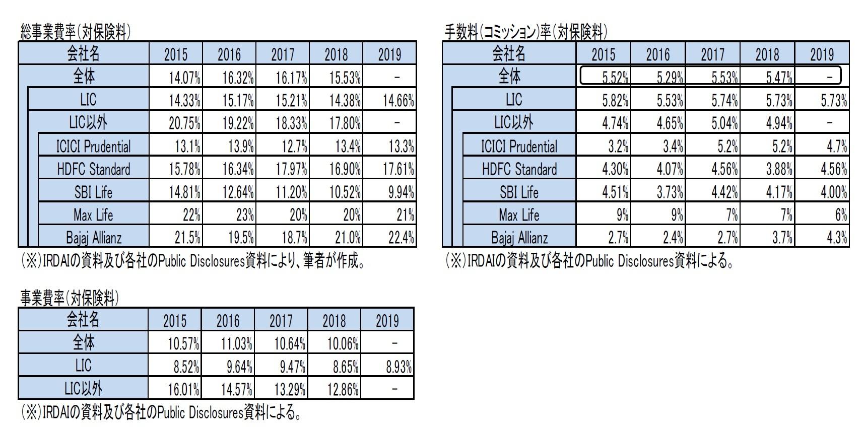 総事業費率(対保険料)/手数料(コミッション)率(対保険料)/事業費率(対保険料)