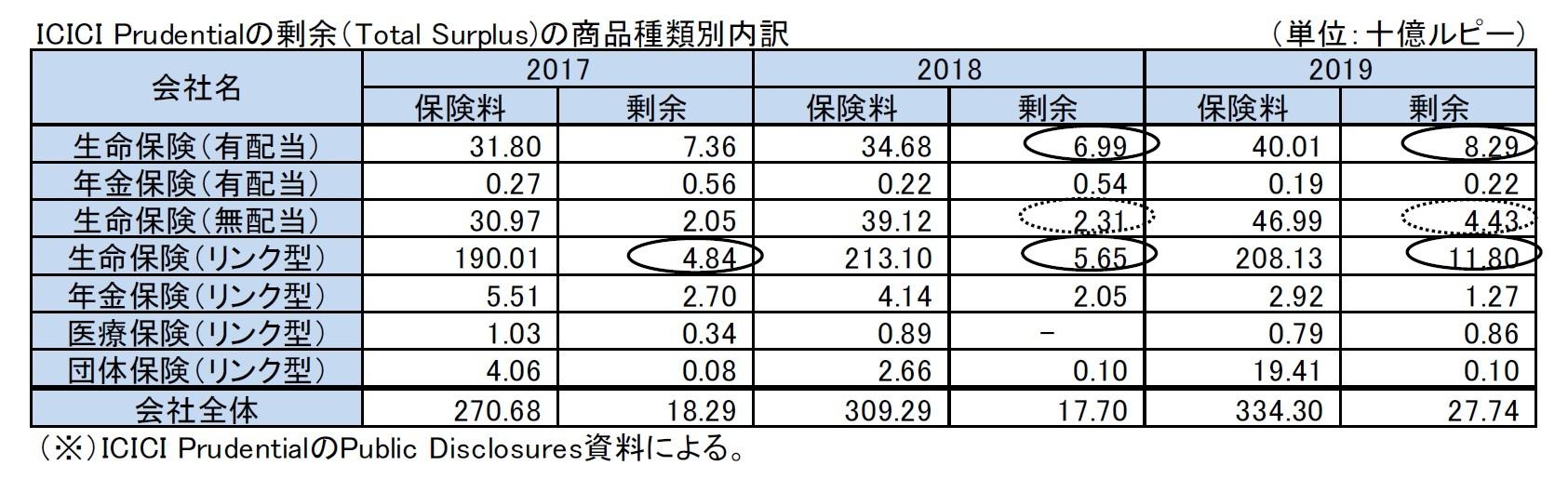 ICICI Prudentialの剰余(Total Surplus)の商品種類別内訳
